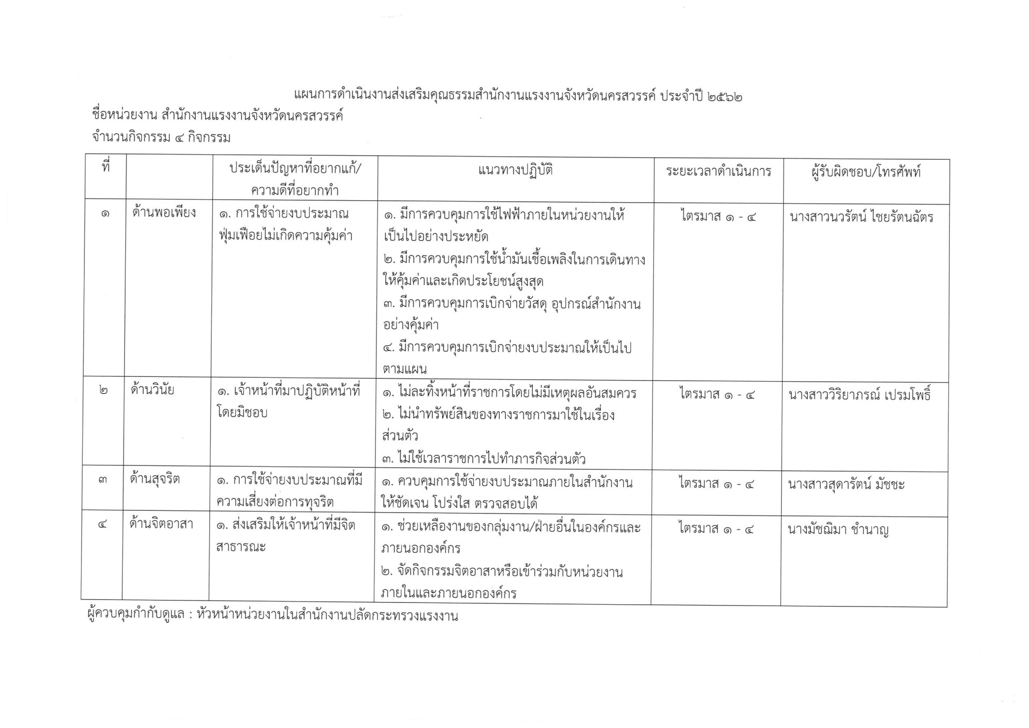 แผนการดำเนินงานส่งเสริมคุณธรรมสำนักงานแรงงานจังหวัดนครสวรรค์ ประจำปี 2562